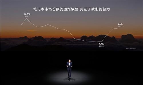图1:荣耀成今年笔记本行业增速最快品牌